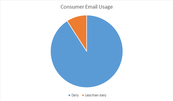 Consumer Email Usage